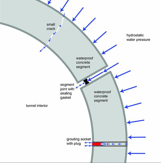 آب بندی تونل به کمک بتن آب بند